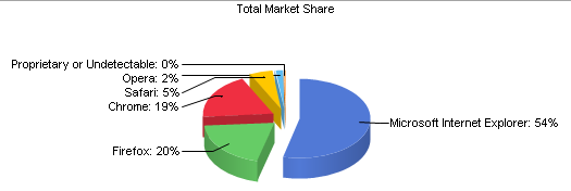 Desktop Browser Market Share graph