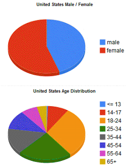Facebook Distribution