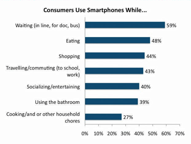Consumers use smartphones while