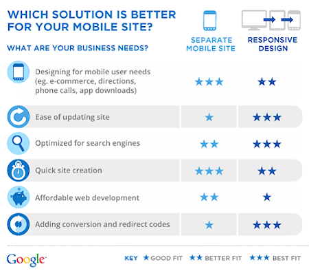 Which Mobile Solution?